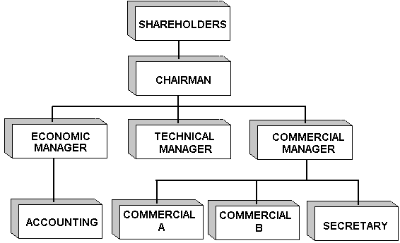 'Management'