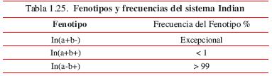 'Hematología'