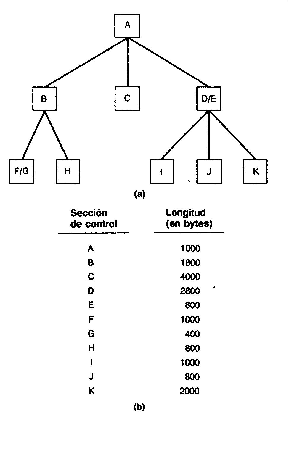 Cargadores y ligadores