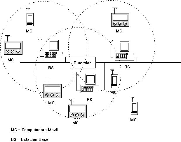 'Redes de telecomunicación inalámbricas'