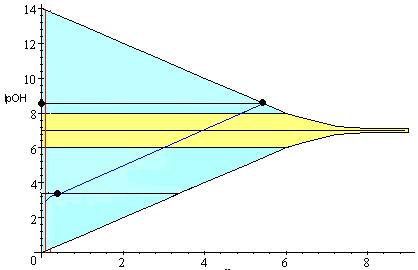 'Diagrama de Sillen'
