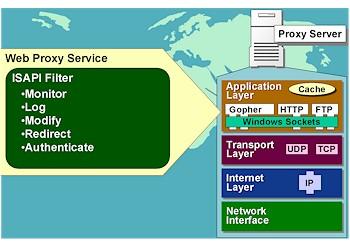 'Microsoft Proxy Server 2.0'