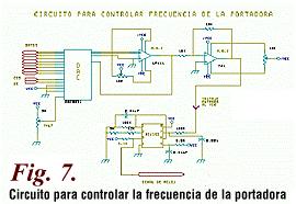 Generador de modulación analógica y digital