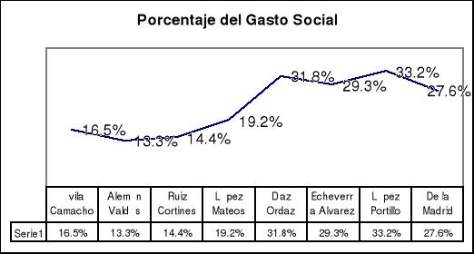 'Problemas Económicos de México; José Silvestre Méndez'