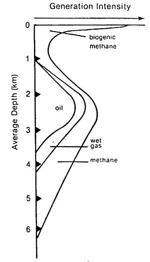 'Petróleo'