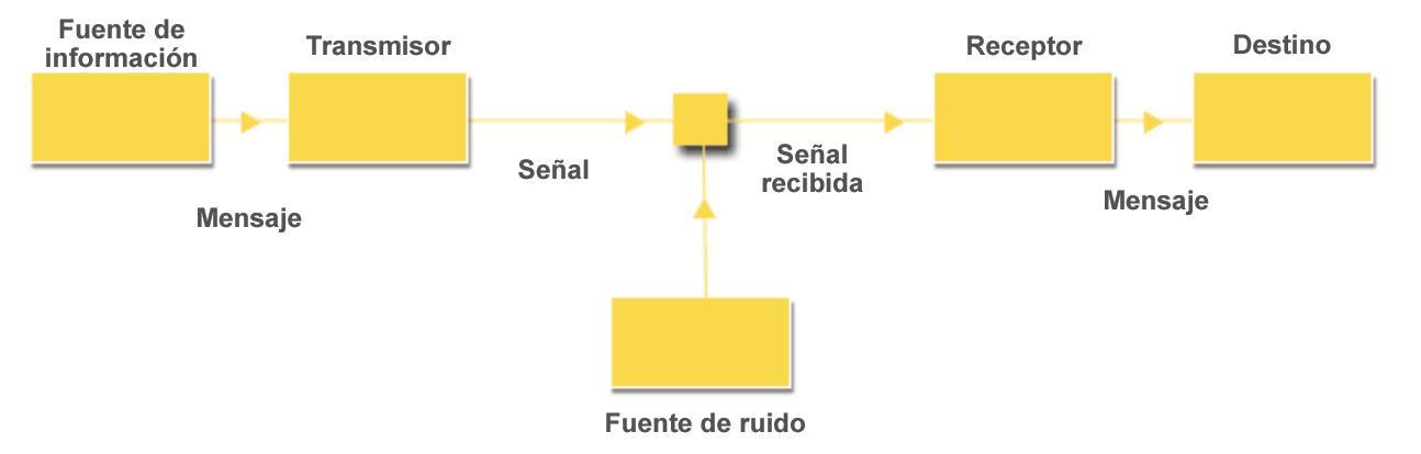 Encuentra Aqui Informacion De Los Modelos De Comunicacion Miquel