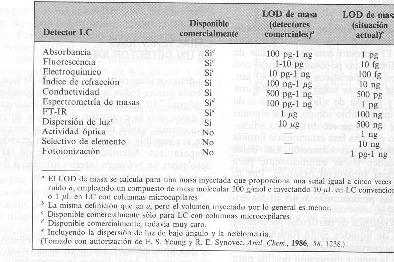 'Cromatografía'