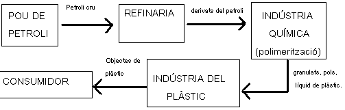 'Materiales reciclables'