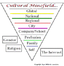 Cross Cultural Management