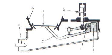 Carburadores e inyecciones