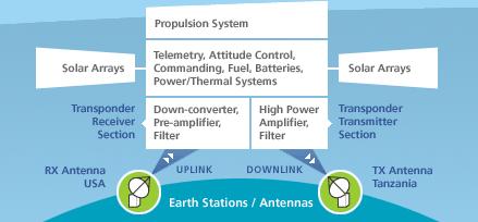'Organización Internacional de Telecomunicaciones por Satélite'