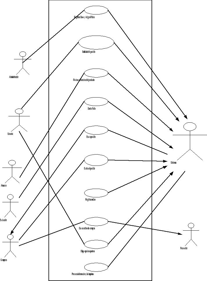 'Metodología de análisis y diseño orientado a objetos'