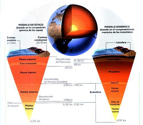 'Dinámica de la Geosfera'