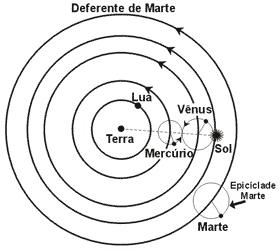 'Geocentrismo Vs. Heliocentrismo'