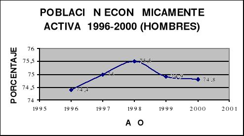 Empleo y desempleo en México (1996-2000) y su contexto en América Latina