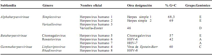 'Virus Herp�ticos'