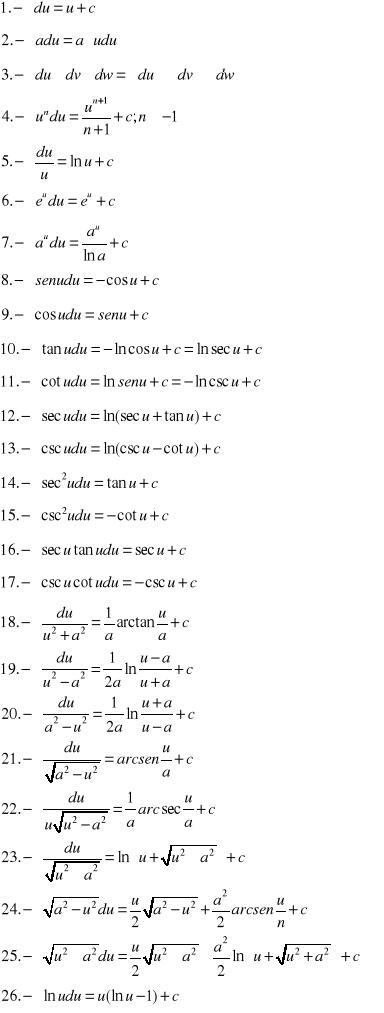 'Fórmulas de Integración y Diferenciación'