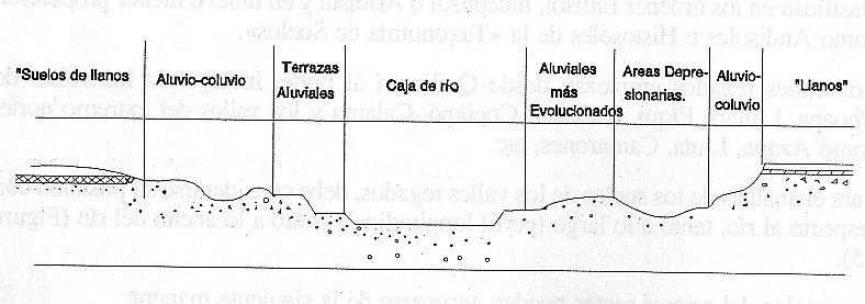 Suelos en Chile