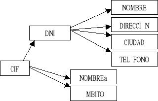 Fundamentos de las Bases de Datos