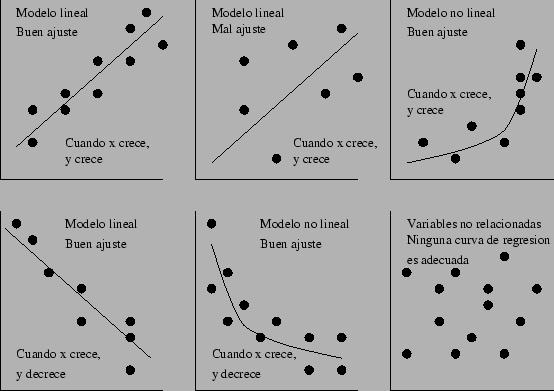 'Regresión Lineal Simple'