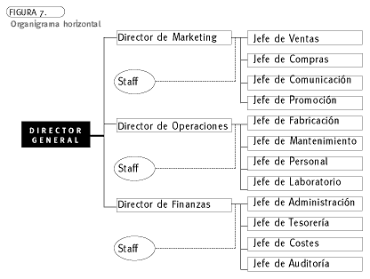 Encuentra Aquí Información De Modelos De Organización Para