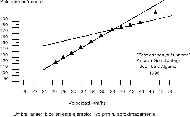 'Ciclismo de competición'
