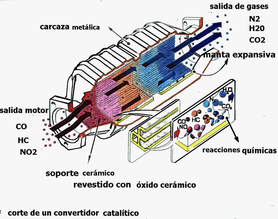 'Convertidor catalítico'