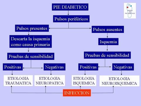 'Diabetes Mellitus tipo II'