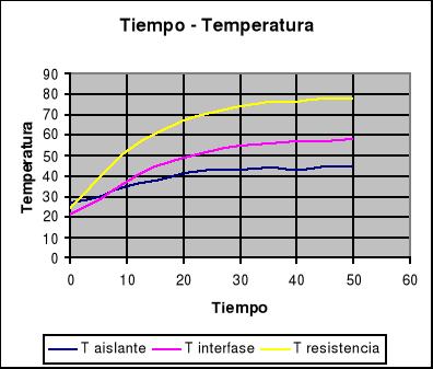 Conductividad térmica en un cilindro hueco
