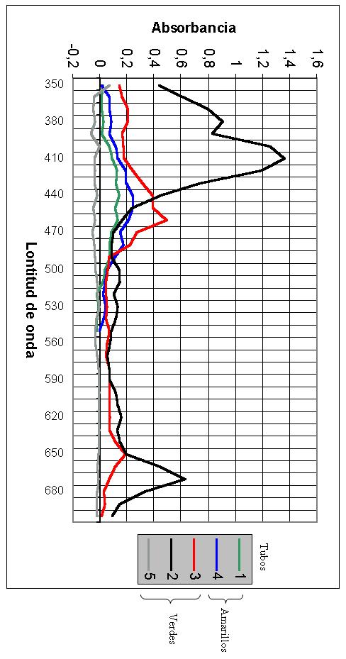 Separación, identificación y determinación de los pigmentos cloroplásticos