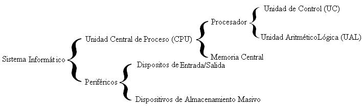 'Informática'