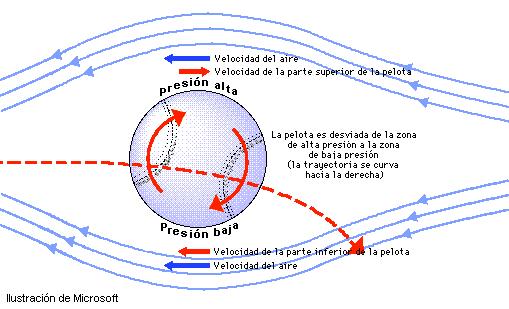 'Teorema de Bernoulli'
