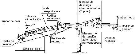 'Rodillos y cintas transportadoras'
