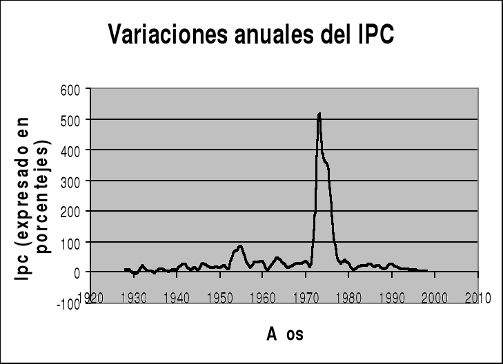 'Inflación en Chile (1928-1999)'