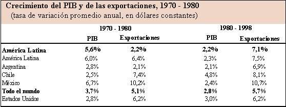 'Análisis de las tendencias del comercio internacional'