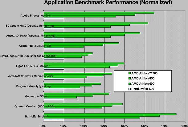 Comparativa entre Pentium III y AMD Athlon