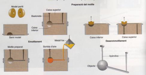 'Sistemes de fabricaci�'