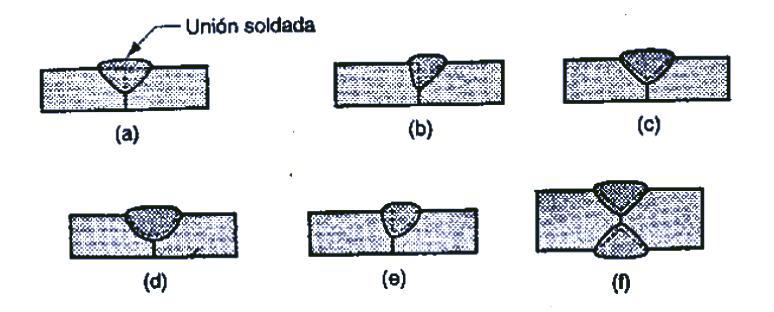 Módulo de Soldadura