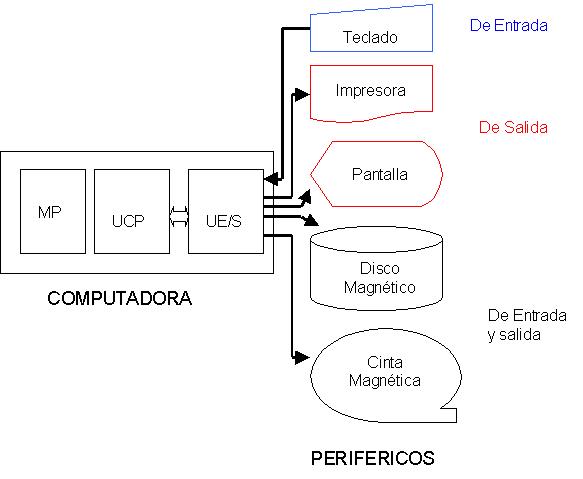 'Modelo de Von Neumann'