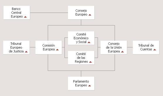 'Organizaciones internacionales'