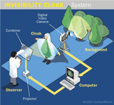 'Metamateriales para la invisibilidad'