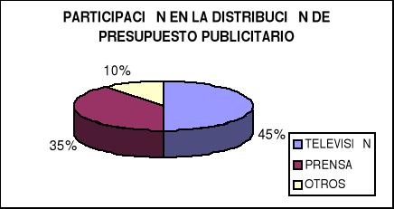 'Influencias de los medios de comunicación'
