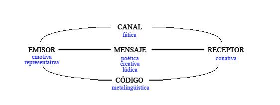 'Lingüística española'