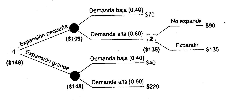 Planeación estratégica de la producción