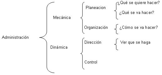 'Administración'
