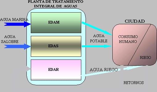 Agua en España