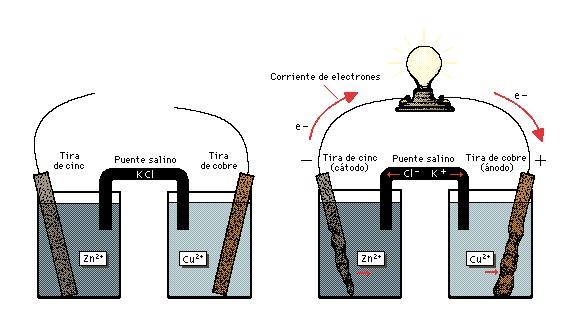 'Física'