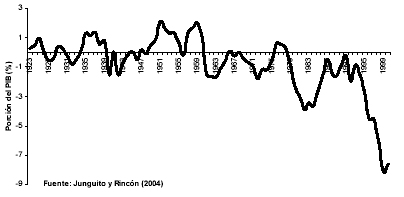 'Análisis Económico del Gobierno de Uribe'