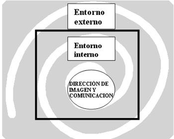 'Comunicación interna y externa de la empresa'