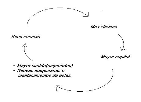 'Teoría general de sistemas'